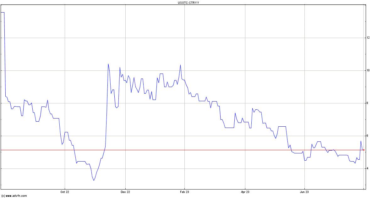 Country Garden Holdings Co Ltd Pc Stock Chart Ctryy