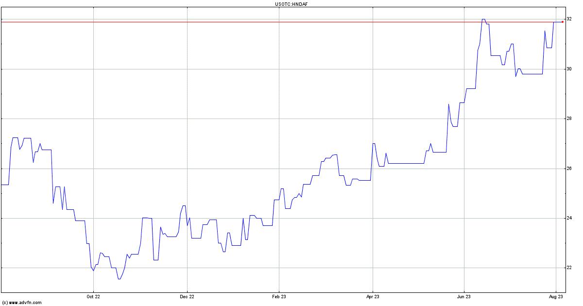 Honda motor co ltd pc historical data hndaf advfn for Honda motor company stock
