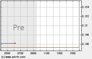AAU Intraday Chart