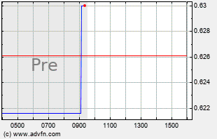 ASM Intraday Chart