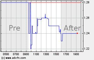 AUMN Intraday Chart