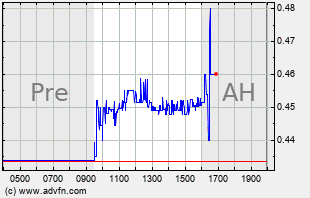 AXU Intraday Chart