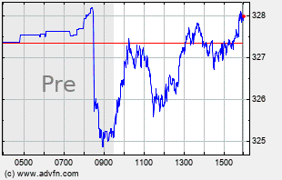 DIA Intraday Chart