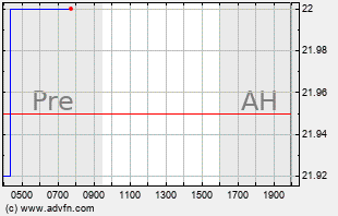 Dust Intraday Chart