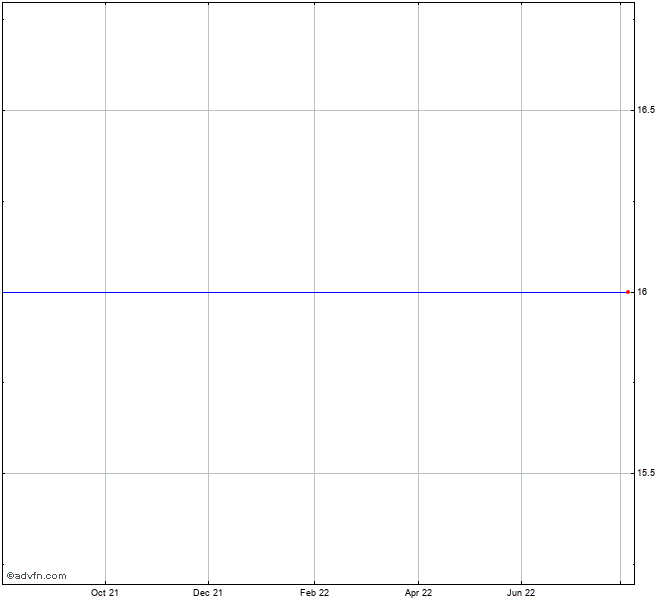 Direxion Daily Natural Gas Related Bear 3x Shares Chart Gasx Advfn