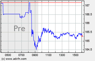 GLD Intraday Chart
