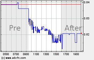 GORO Intraday Chart