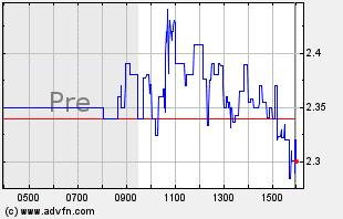 HUSA Intraday Chart
