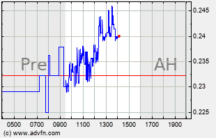 IBIO Intraday Chart