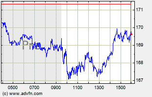 IWM Intraday Chart