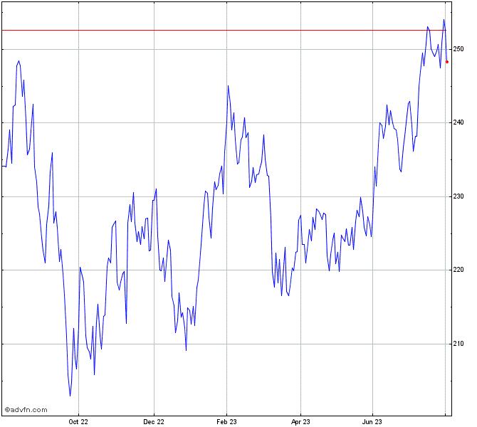 Ishares Russell 2000 Growth Etf Chart Iwo Advfn