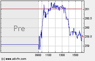 IYT Intraday Chart