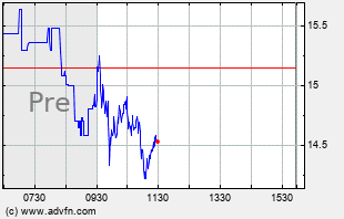 JDST Intraday Chart