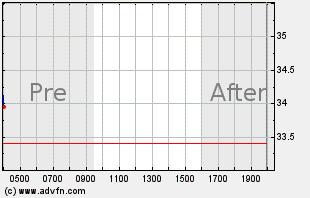 JNUG Intraday Chart