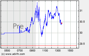 NUGT Intraday Chart