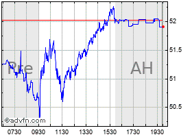 Intraday Proshares Ultra Qqq chart