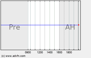 RSX Intraday Chart
