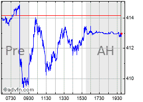 Intraday Spdr S&P 500 chart