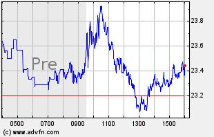 TZA Intraday Chart