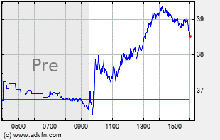TZA Intraday Chart