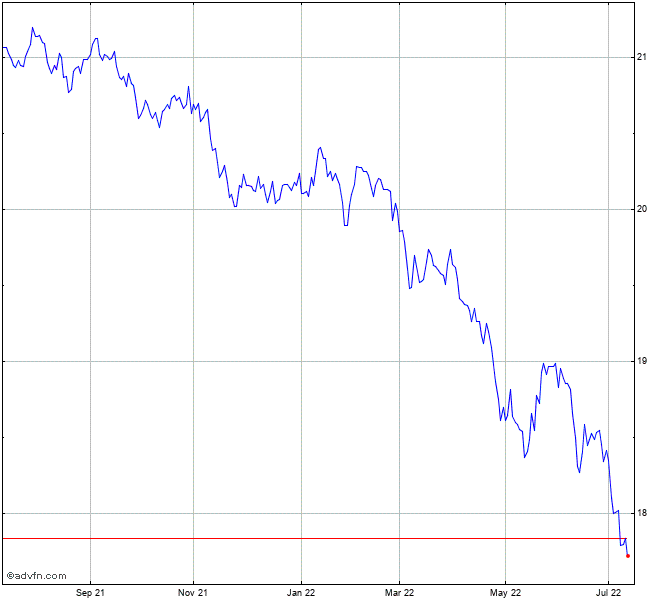 Powershares Db Us Dollar Index Trust Chart Udn Advfn