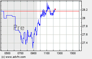 UNG Intraday Chart