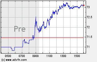 USO Intraday Chart