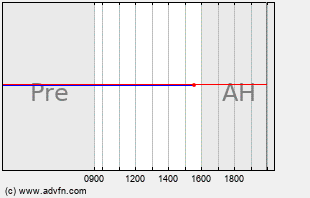 VHC Intraday Chart