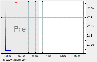 VXX Intraday Chart