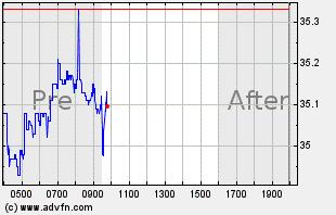 XLF Intraday Chart