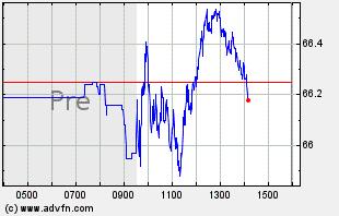 XLU Intraday Chart