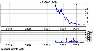 Aurora Cannabis Inc  (ACB) Stock Message Board - InvestorsHub