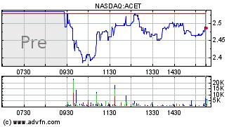Aceto Corporation (ACET) Stock Message Board - InvestorsHub
