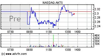 Akoustis Technologies Inc  (AKTS) Stock Message Board