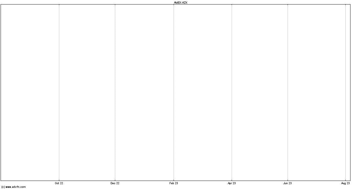 Aurizon Mines Stock Quote. ARZ - Stock Price, News, Charts ...