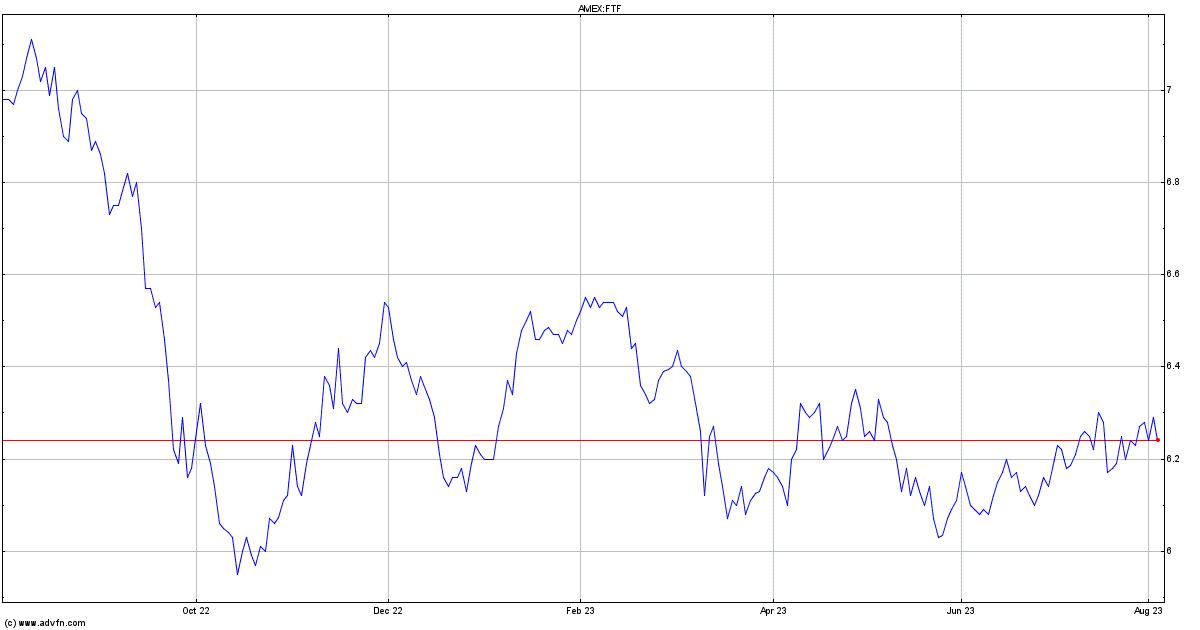 Franklin Templeton Stock Chart Ftf