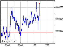 Intraday Elrond eGold chart