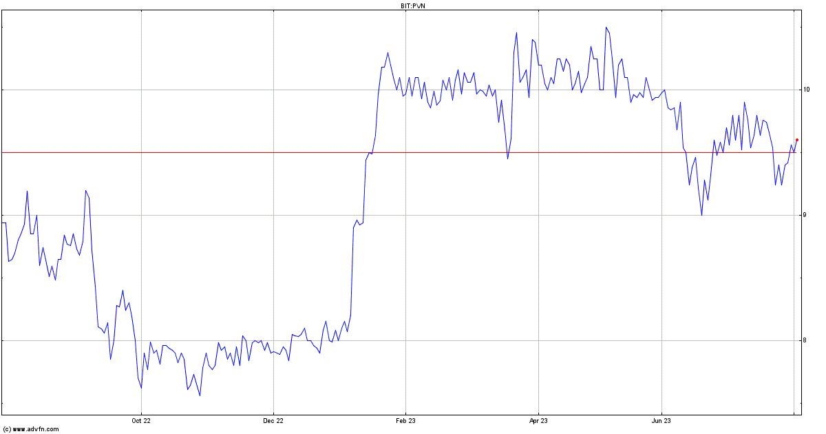 Piovan Stock Quote. PVN - Stock Price, News, Charts ...