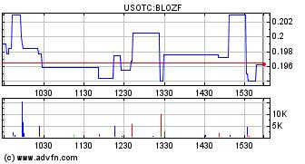 Cannabix Technologies Inc  (BLOZF) Stock Message Board