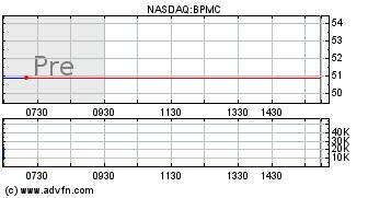Blueprint medicines corporation bpmc stock message board 5y malvernweather Image collections