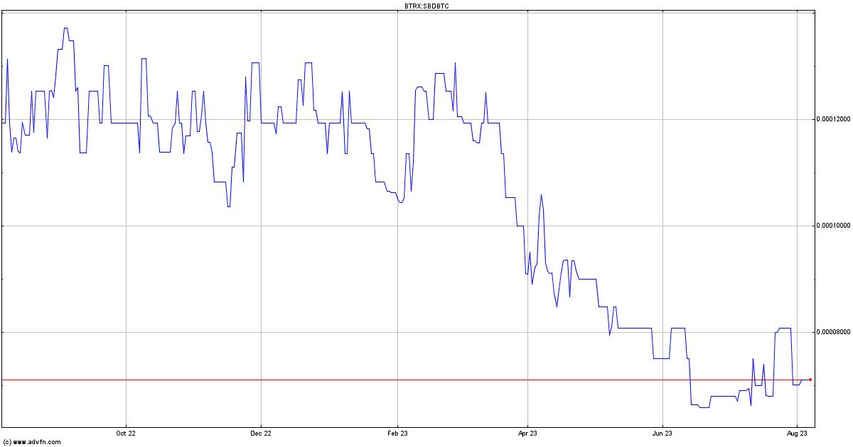 Steem Blockchain Dollars Price - SBDBTC | ADVFN