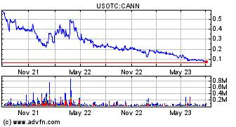 General Cannabis Corp  (CANN) Stock Message Board - InvestorsHub
