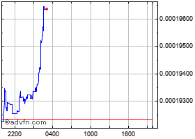 Intraday ARAW chart