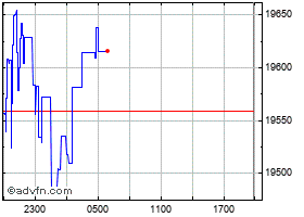 Intraday Bitcoin BEP2 chart