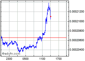 Intraday EZOOW chart