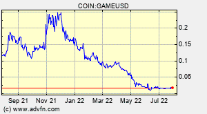 COIN:GAMEUSD
