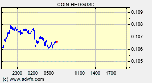COIN:HEDGUSD