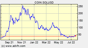 COIN:SOLUSD