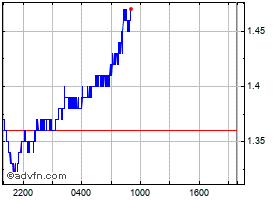 Intraday SushiToken chart