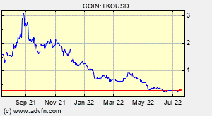 COIN:TKOUSD